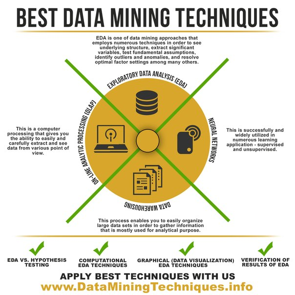 data mining techniques research papers Data mining research papers 2012 2013 this paper attempts to apply data mining techniques of classification in forestry sector to enhance afforestation in.