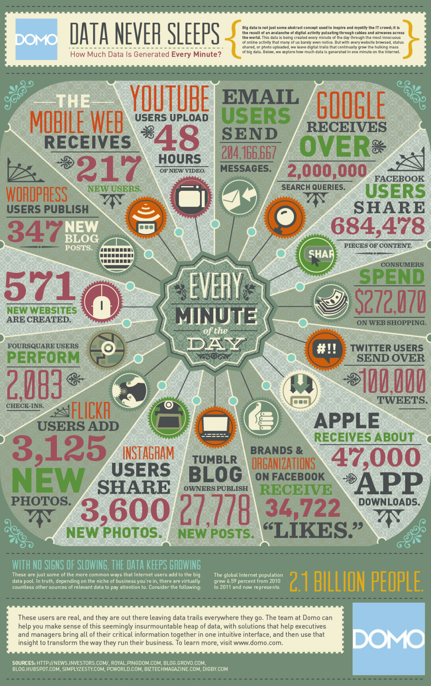 Data never sleeps Infographic