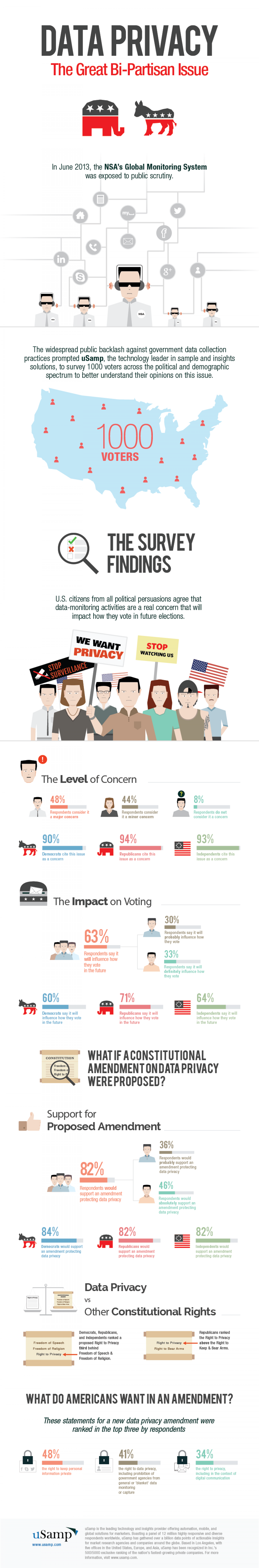 Data Privacy:The Great Bi Partisan Issue Infographic