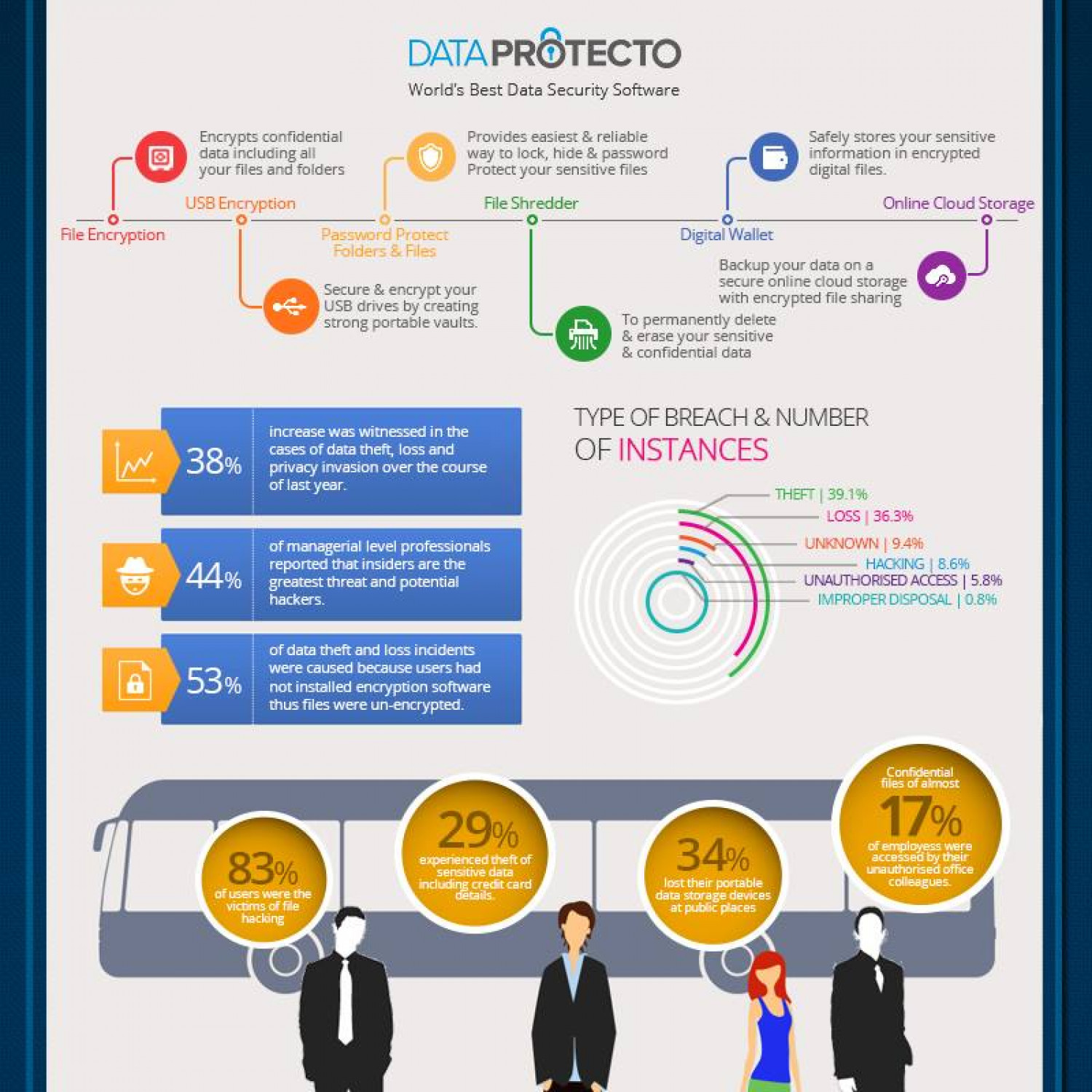 Data Protecto: World's best file encryption software Infographic
