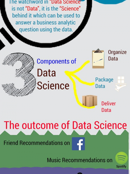 ​Data Science - Hottest Technology Trend of 2015 - 2016 Infographic