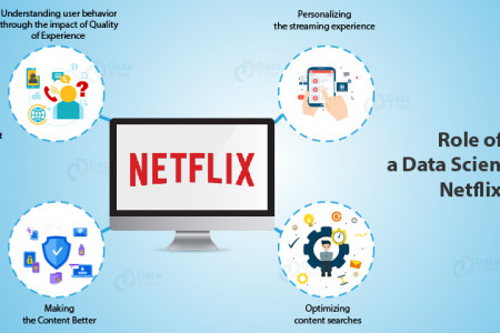 Data Science and Netflix – A Must Read Case Study for Aspiring Data Scientists Infographic