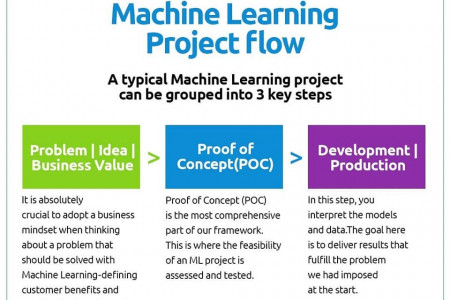 data science course training  in india Infographic