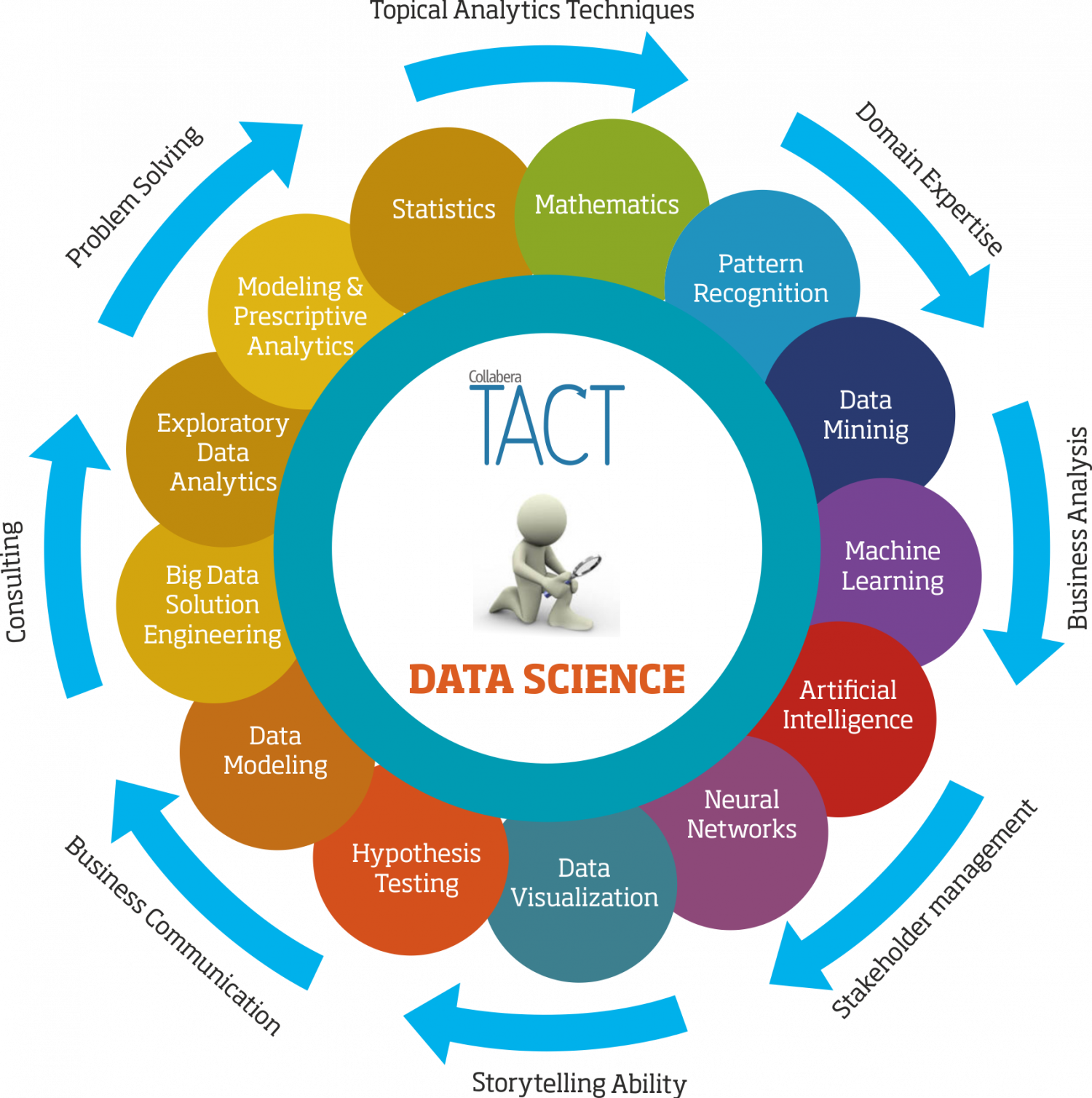 Data Science is Here to Stay! Infographic