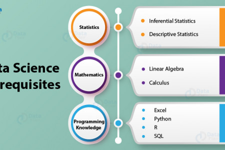 Data Science Prerequisites – Top Skills Every Data Scientist Need to Have Infographic