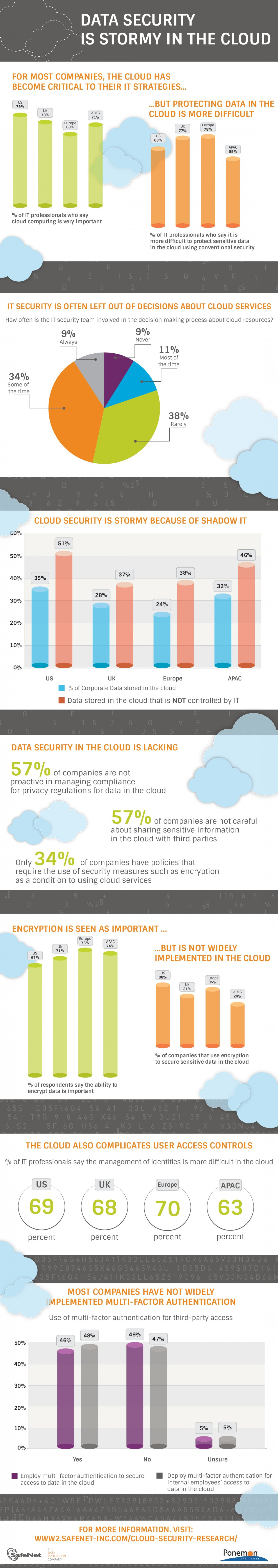 Data Security is Stormy in the Cloud Infographic