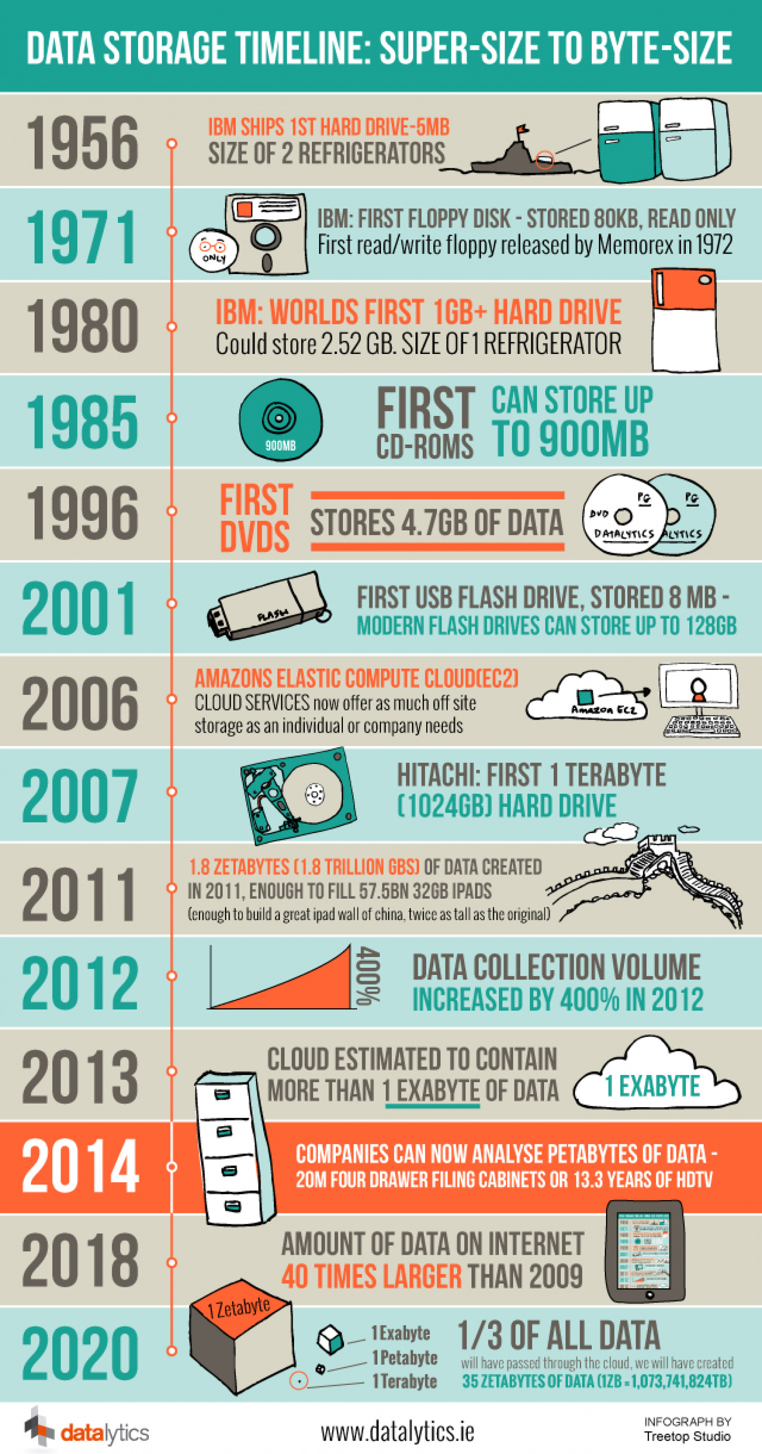 Data Storage Timeline Infographic