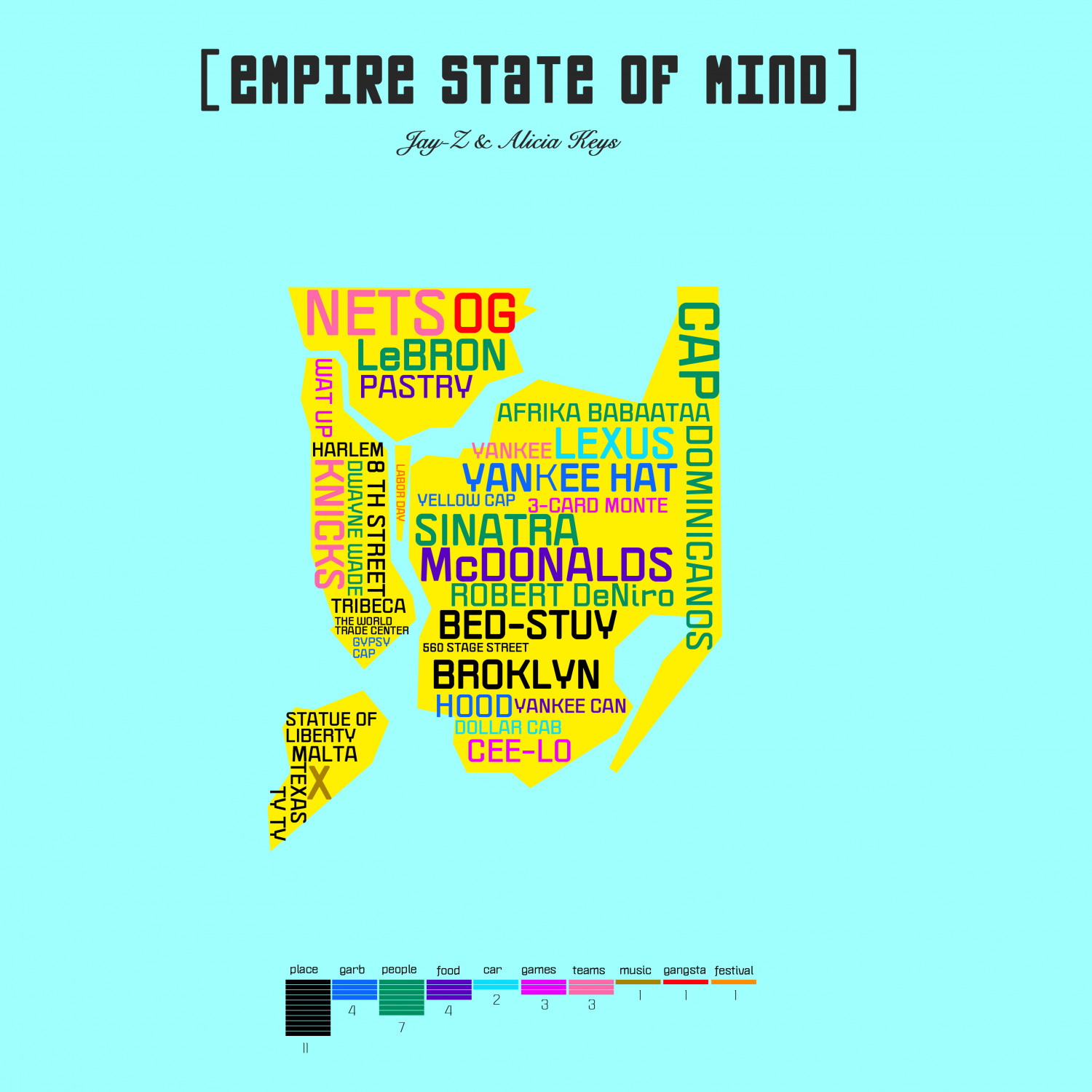data vis Empire State of Mind Infographic
