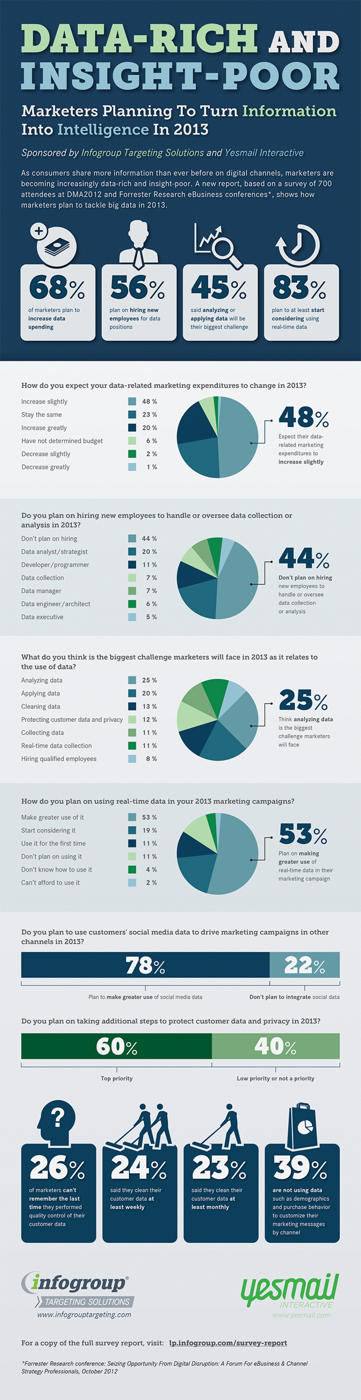 Data-Rich and Insight-Poor: Marketers Planning to Turn Information Into Intelligence in 2013 Infographic