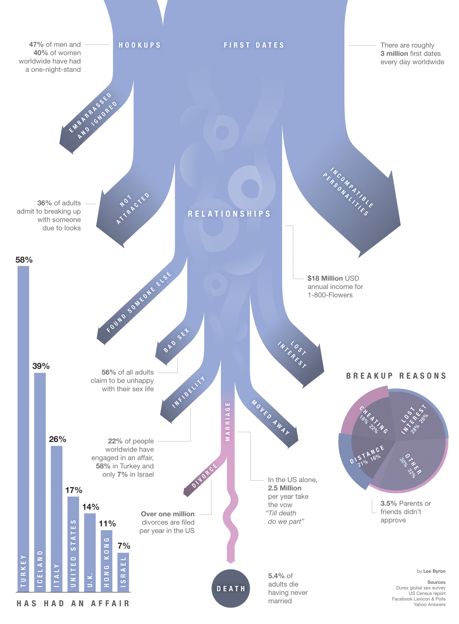 Dating and Relationships by the Numbers Infographic