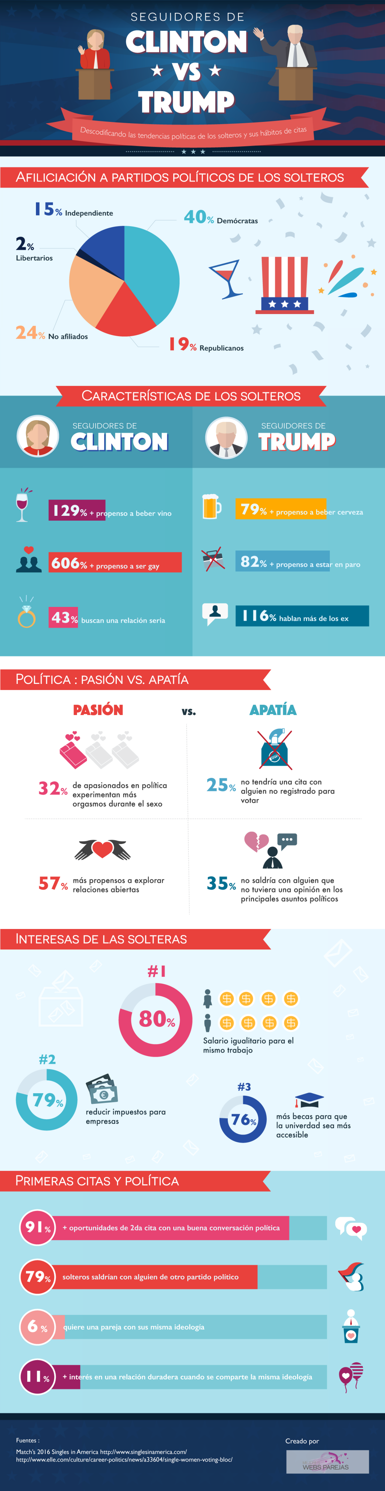 Dating habits & political views of American singles Infographic