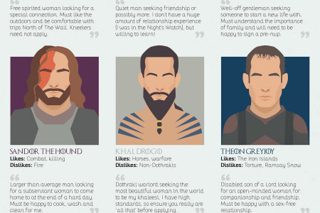 Dating Profiles of Game of Thrones Characters Infographic