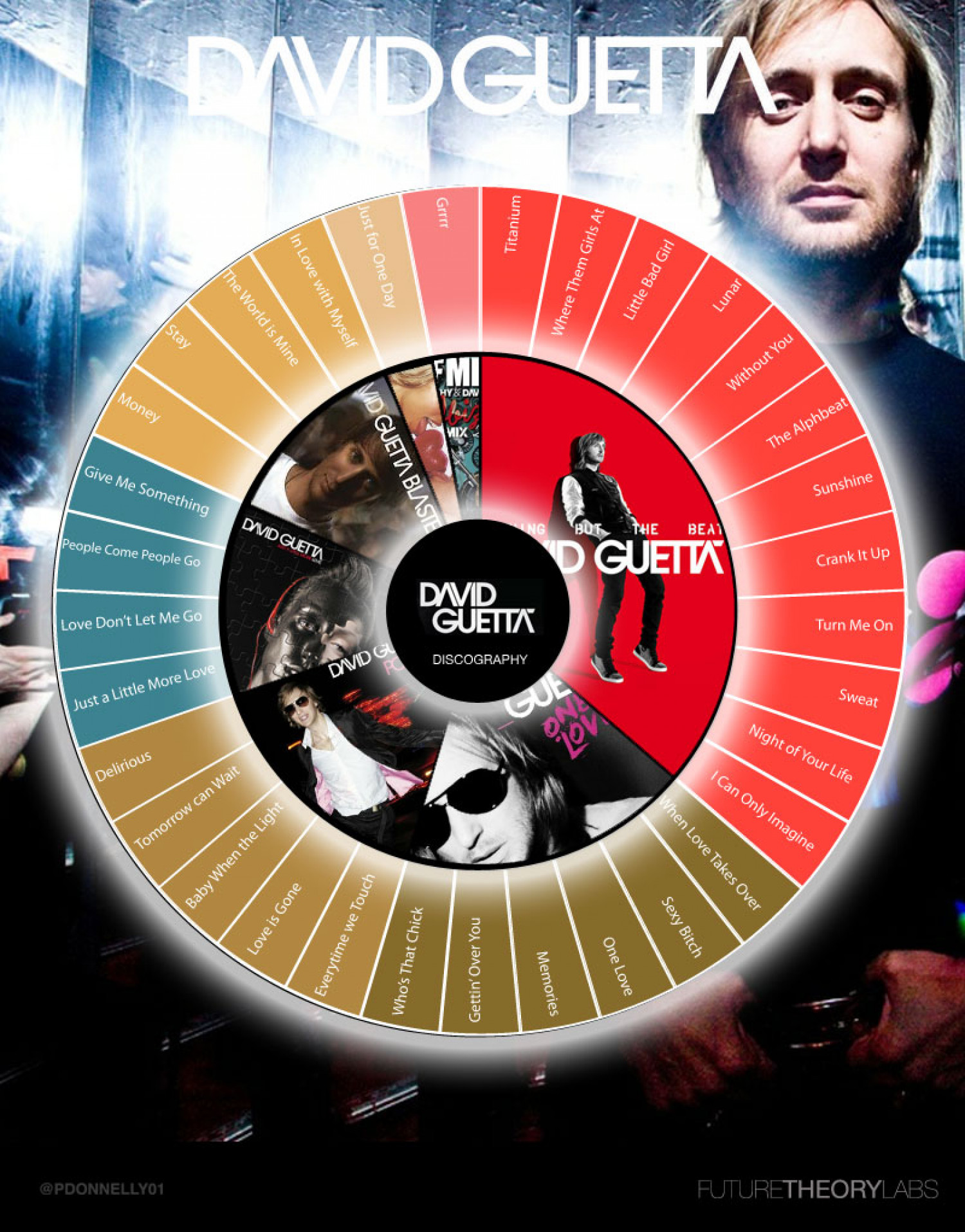 David Guetta Discography Infographic