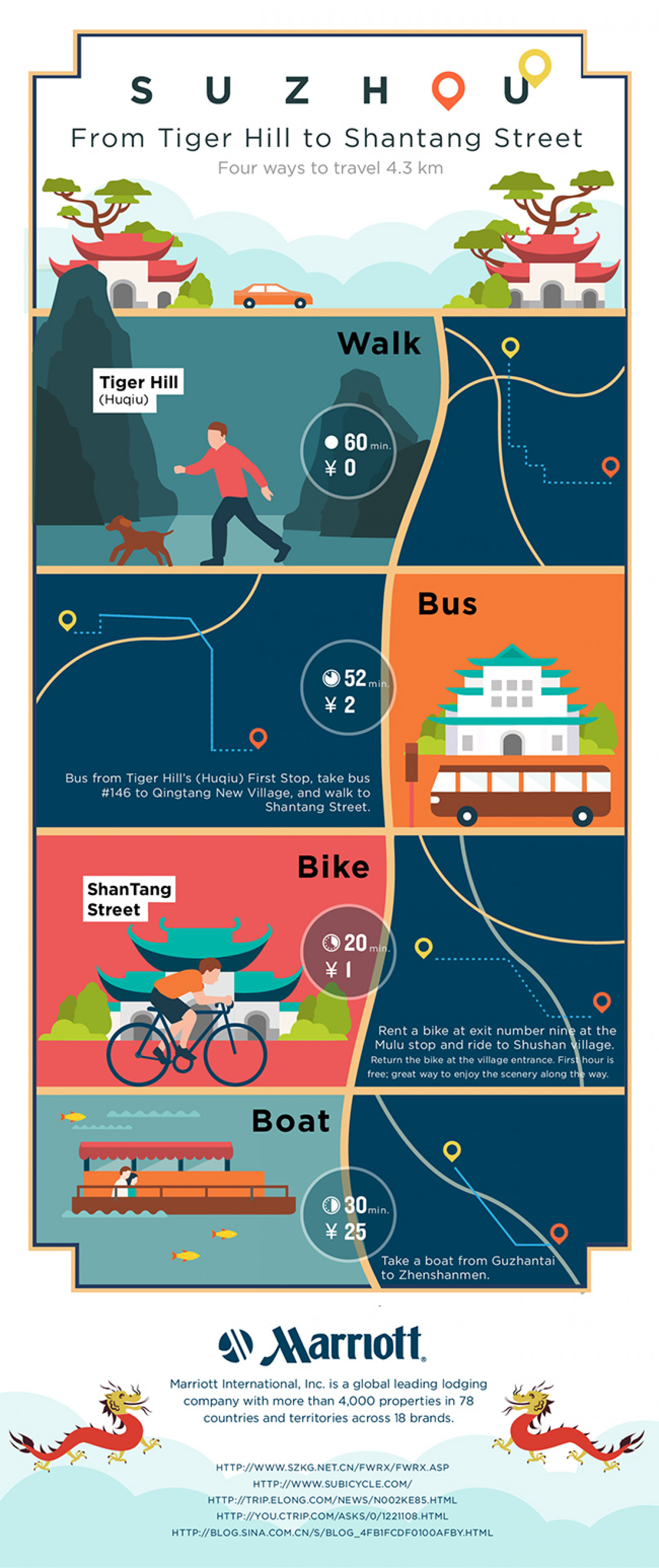 Day Tours in Suzhou China Infographic