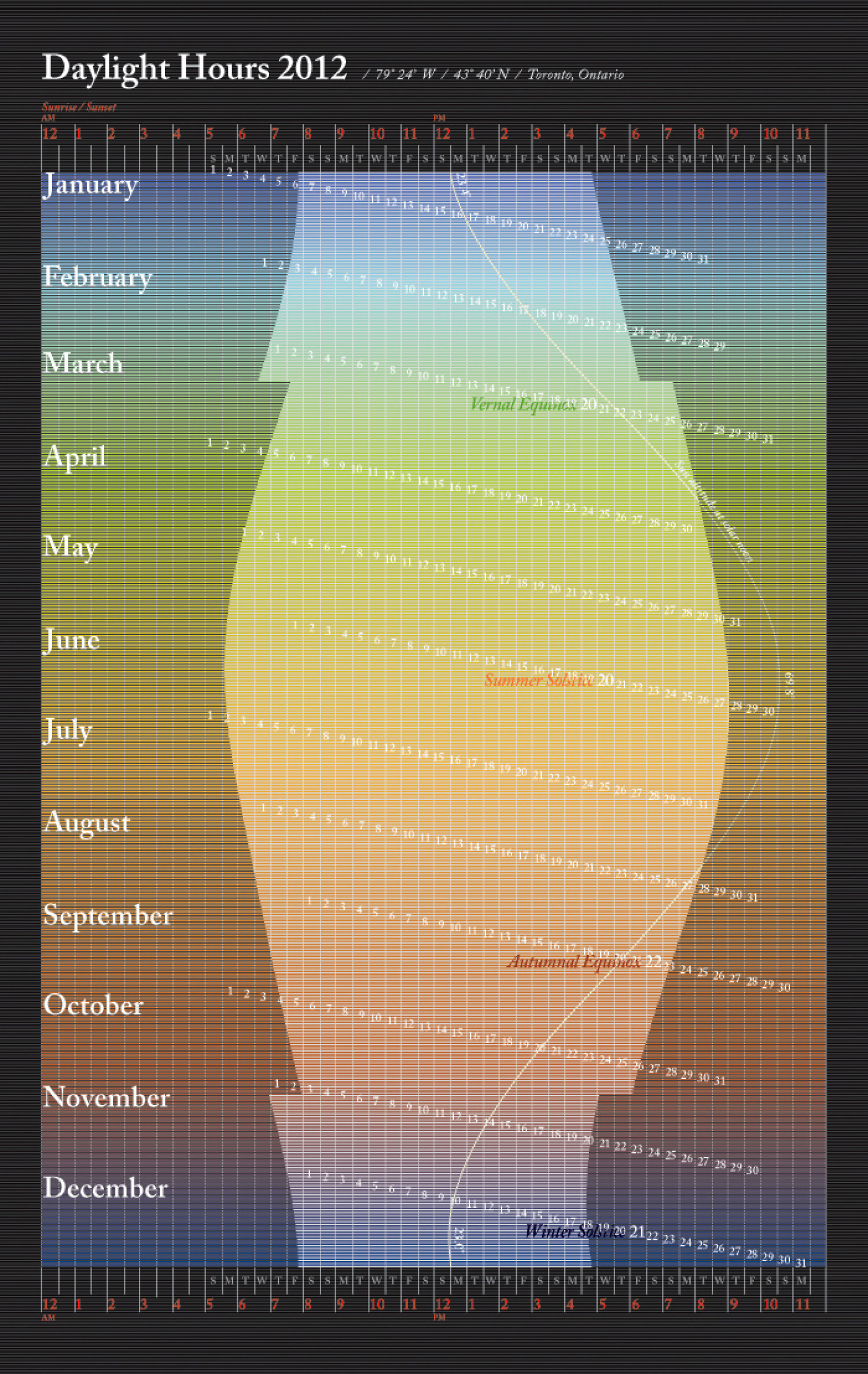 Daylight Hours 2012 Infographic