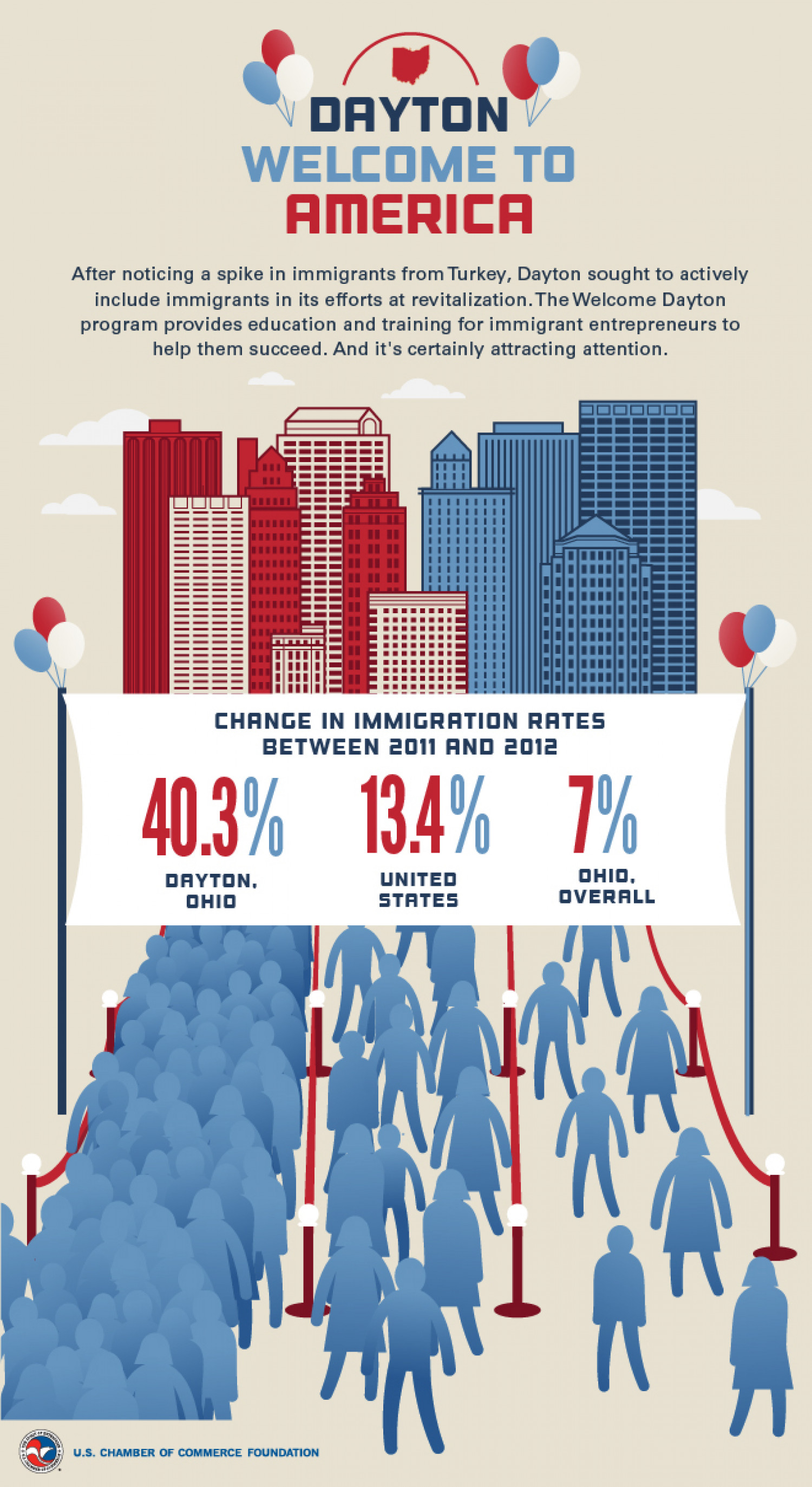 Dayton, OH: An Enterprising City Infographic