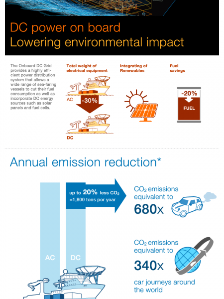 DC Power on board: Lowering Environmental Impact Infographic
