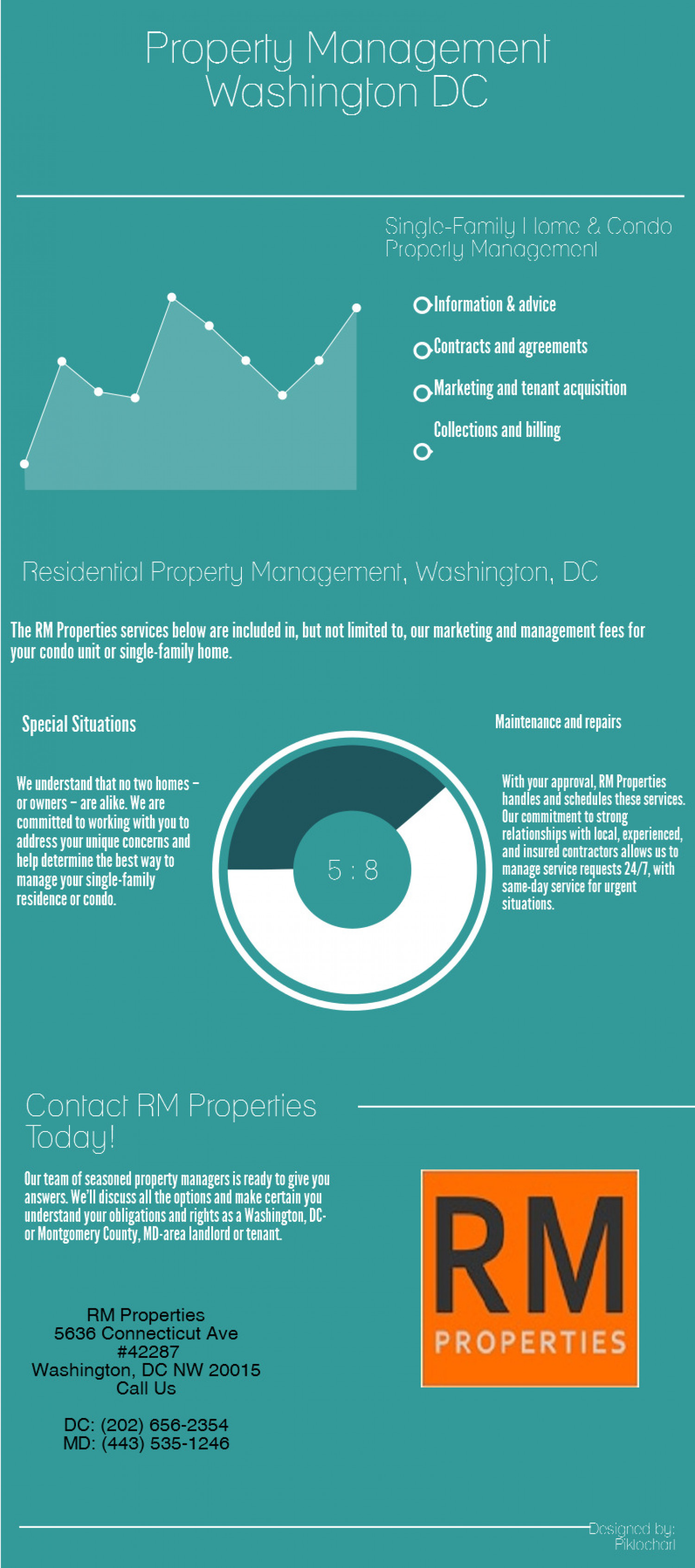 DC Property Management  Infographic