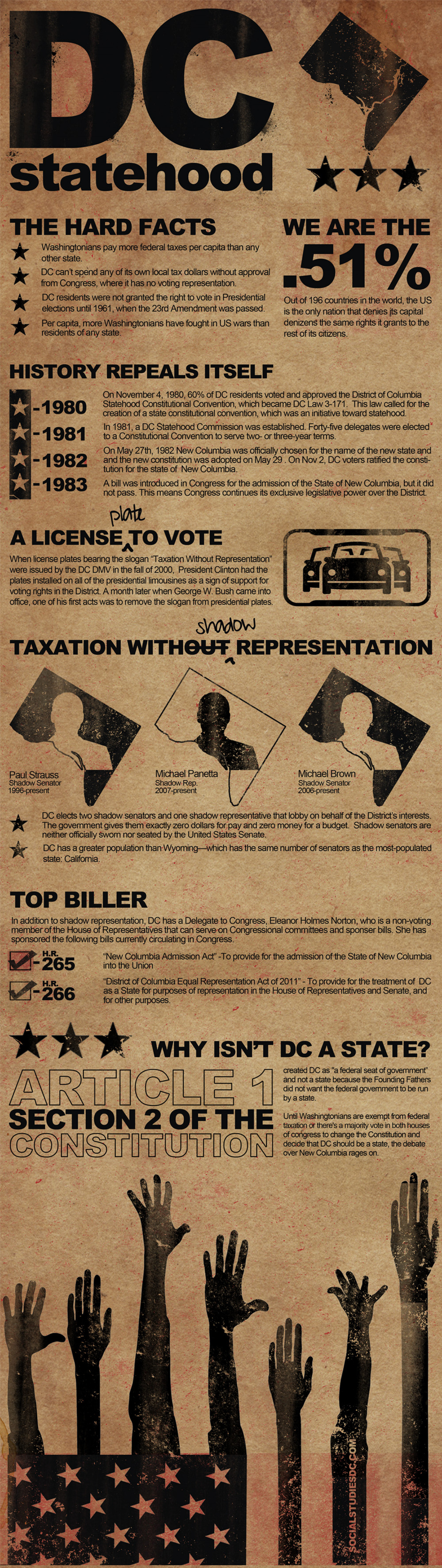 DC Statehood 101 Infographic