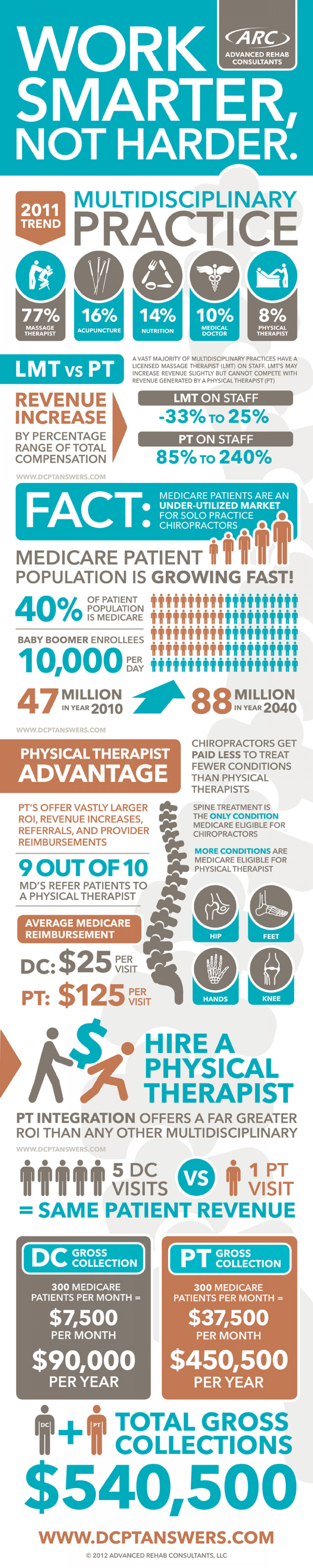 DC/PT Answers Infographic
