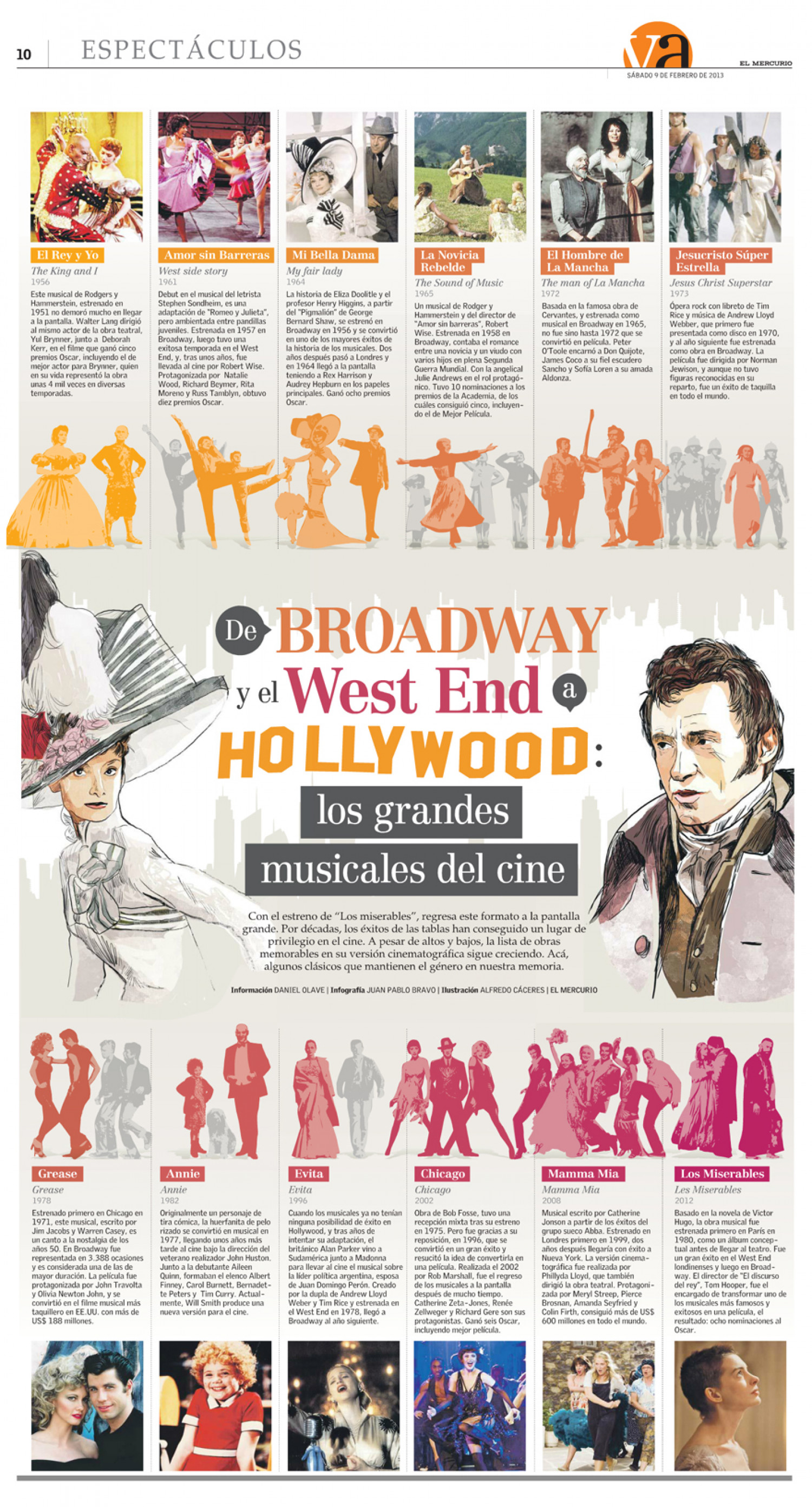 De Broadway a Hollywood, (Musicales) | From Broadway and the West End to Hollywood (Musicals) Infographic