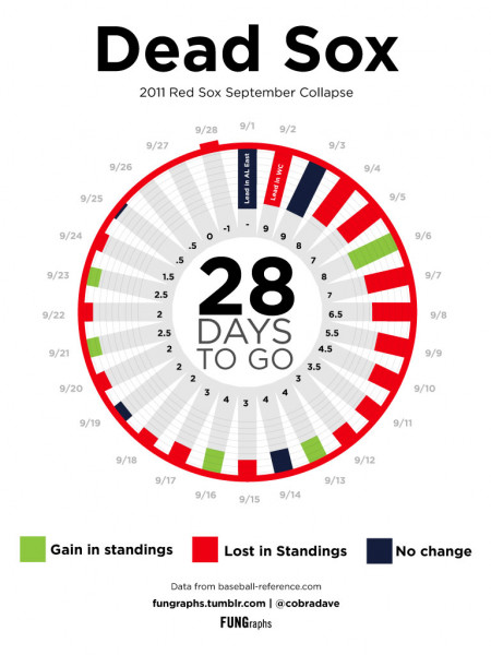 Dead Sox - 2011 Red Sox September Collapse Infographic