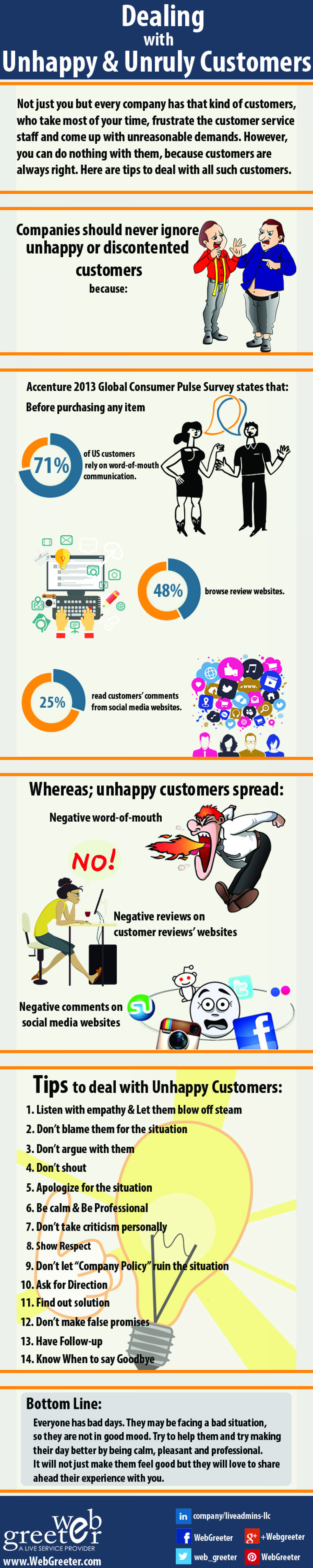 Dealing with Unhappy & Unruly Customers Infographic