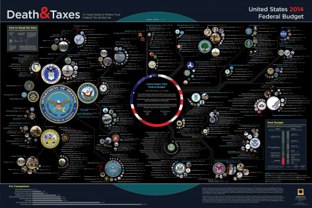 Death and Taxes 2014: US Federal Budget Infographic