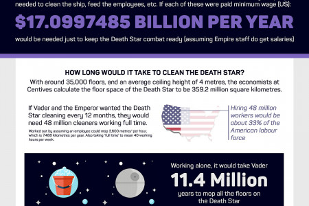 Death Star Logistics Infographic