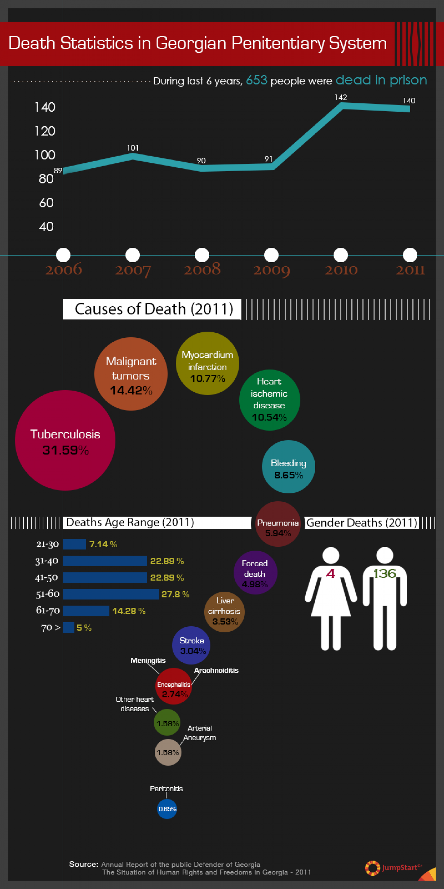 Death Statistics in Georgian Penitentiary System Infographic