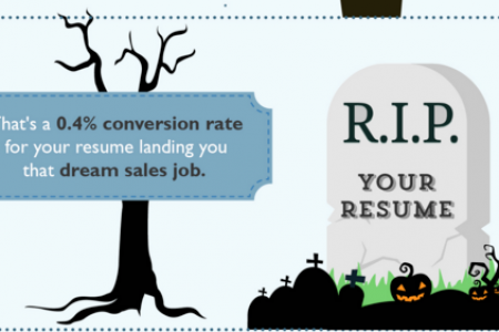 Death To The Resume: How To Land A Sales Job In 2016 Infographic