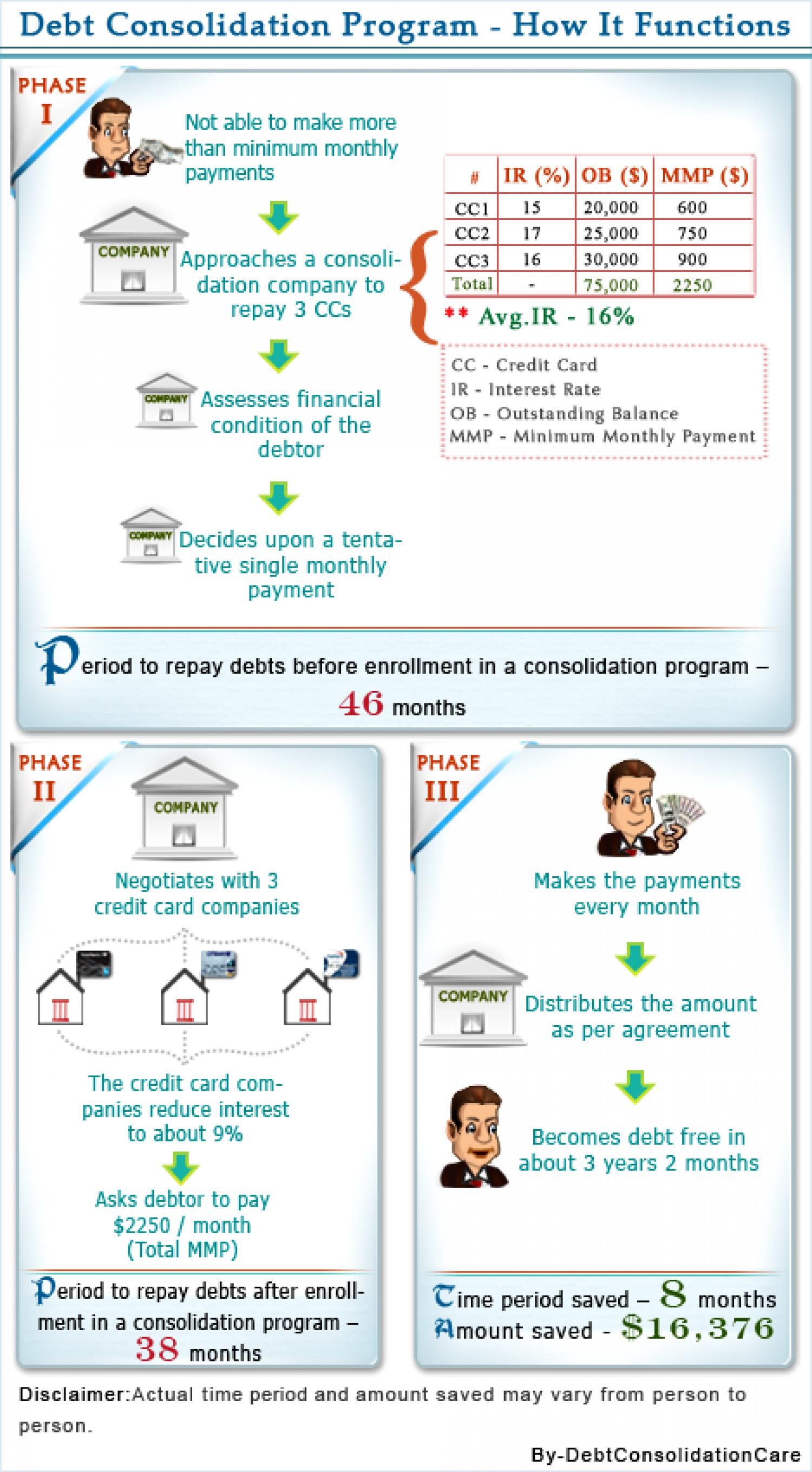 Debt Consolidation Infographic Elucidates How It Functions Visual