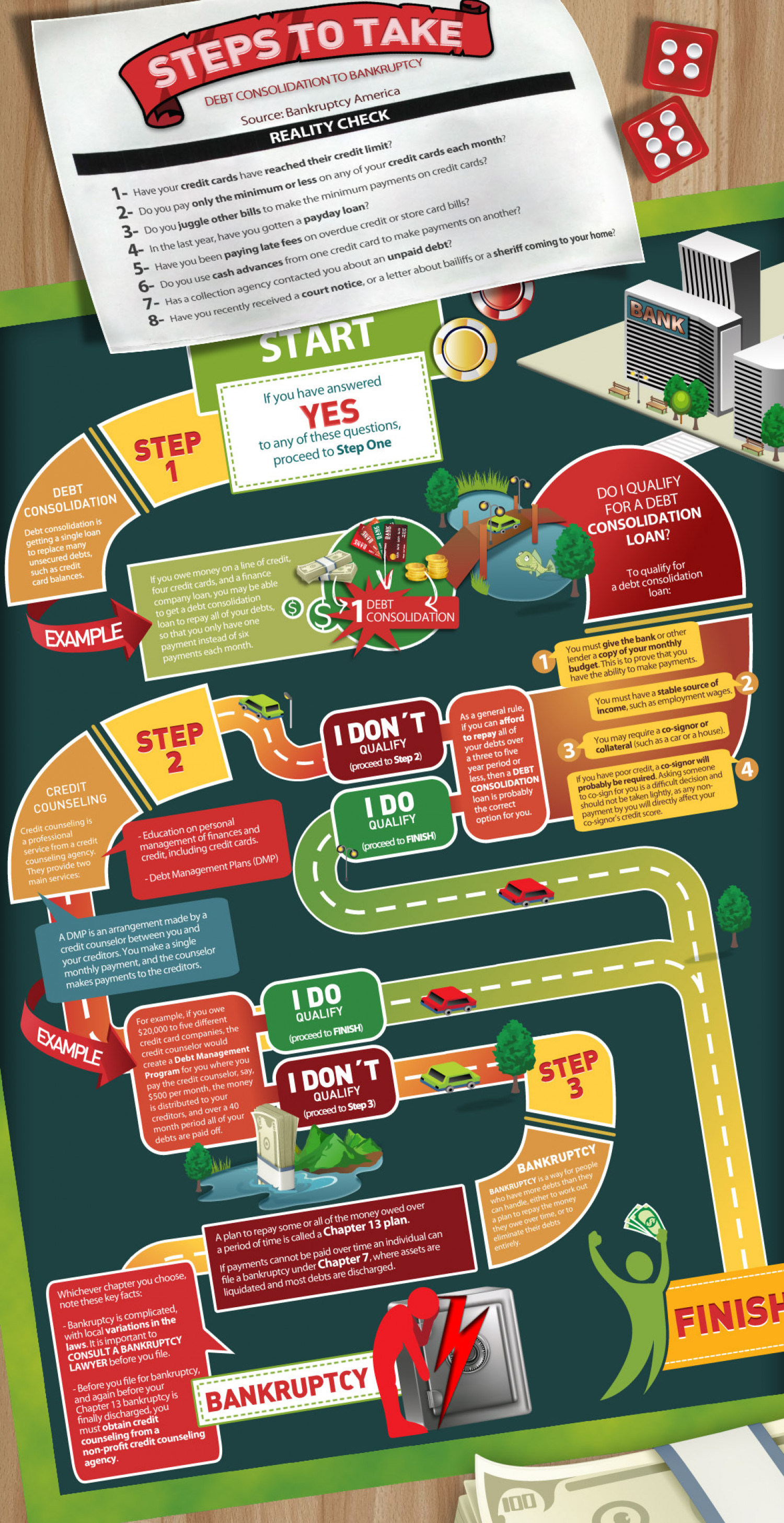 Debt Consolidation to Bankruptcy Infographic