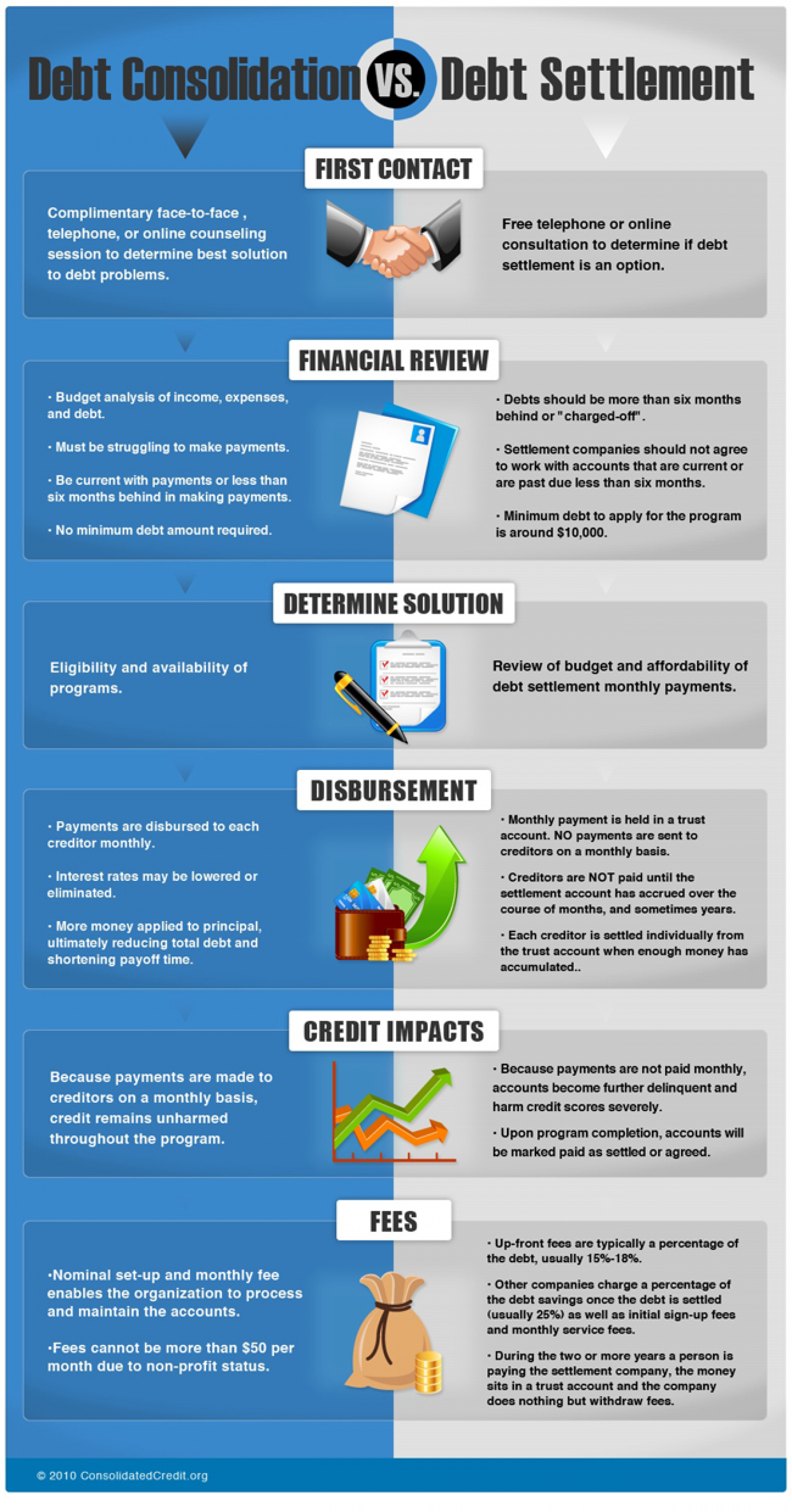 Debt Consolidation Vs Debt Settlement Infographic