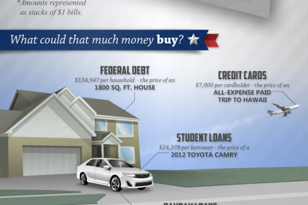 Debt in America Infographic