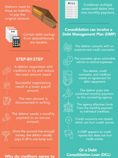 Debt Settlement Vs. Consolidation Infographic