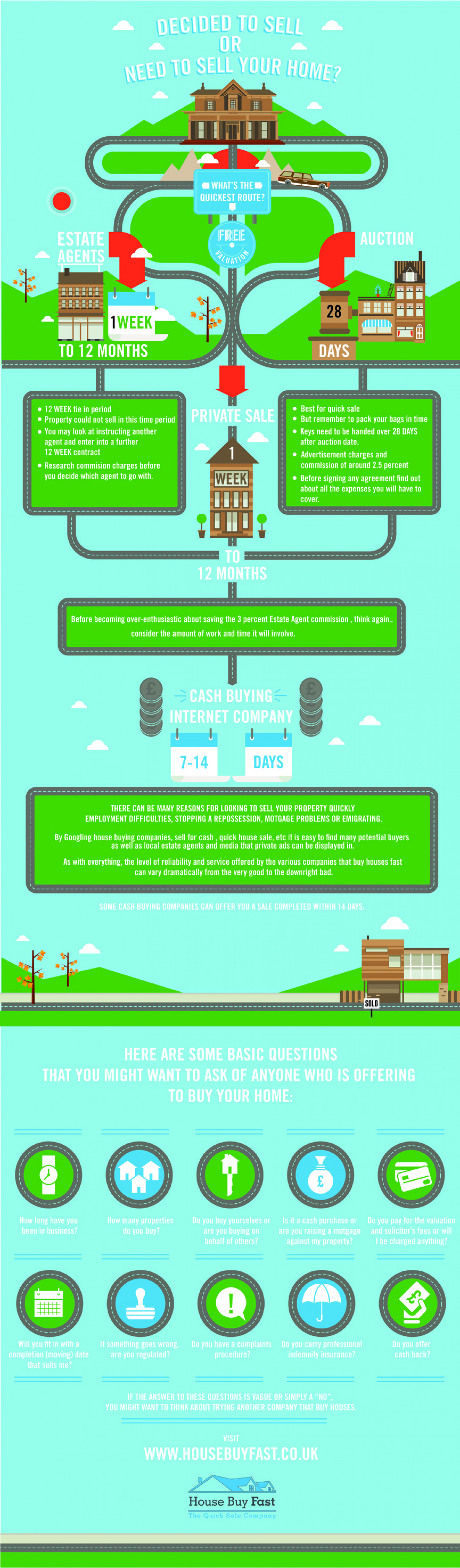 Decided To Sell Or Need To Sell Your House? What's The Quickest Option? Infographic