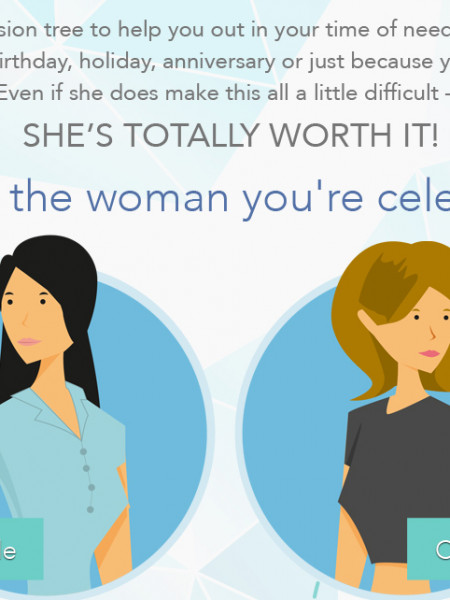 Decision Tree: Gifts For the Hard-to-Shop-For-Woman Infographic