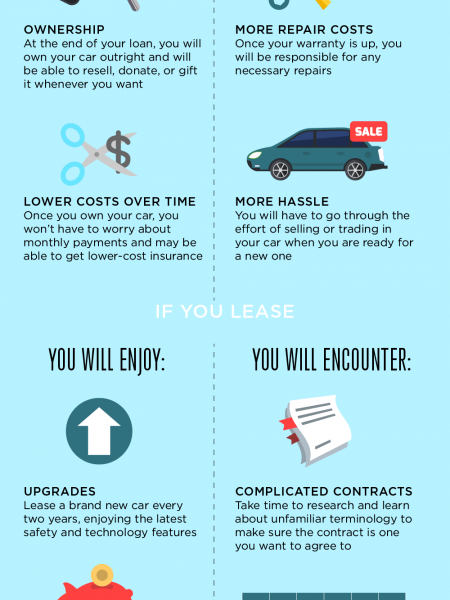 Decisions at the Dealership: Buying vs. Leasing Infographic