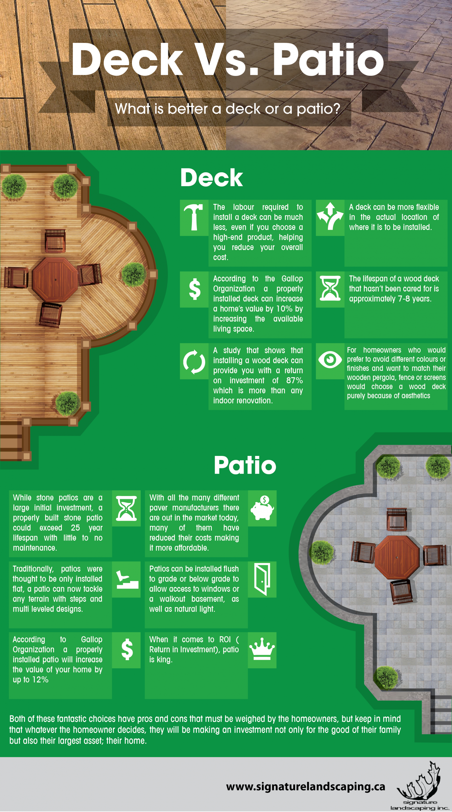 Deck Vs Patio Infographics by Signature Landscaping