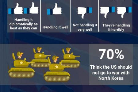 Declaration of War? North Korea and What Americans Think About Recent Threats Infographic