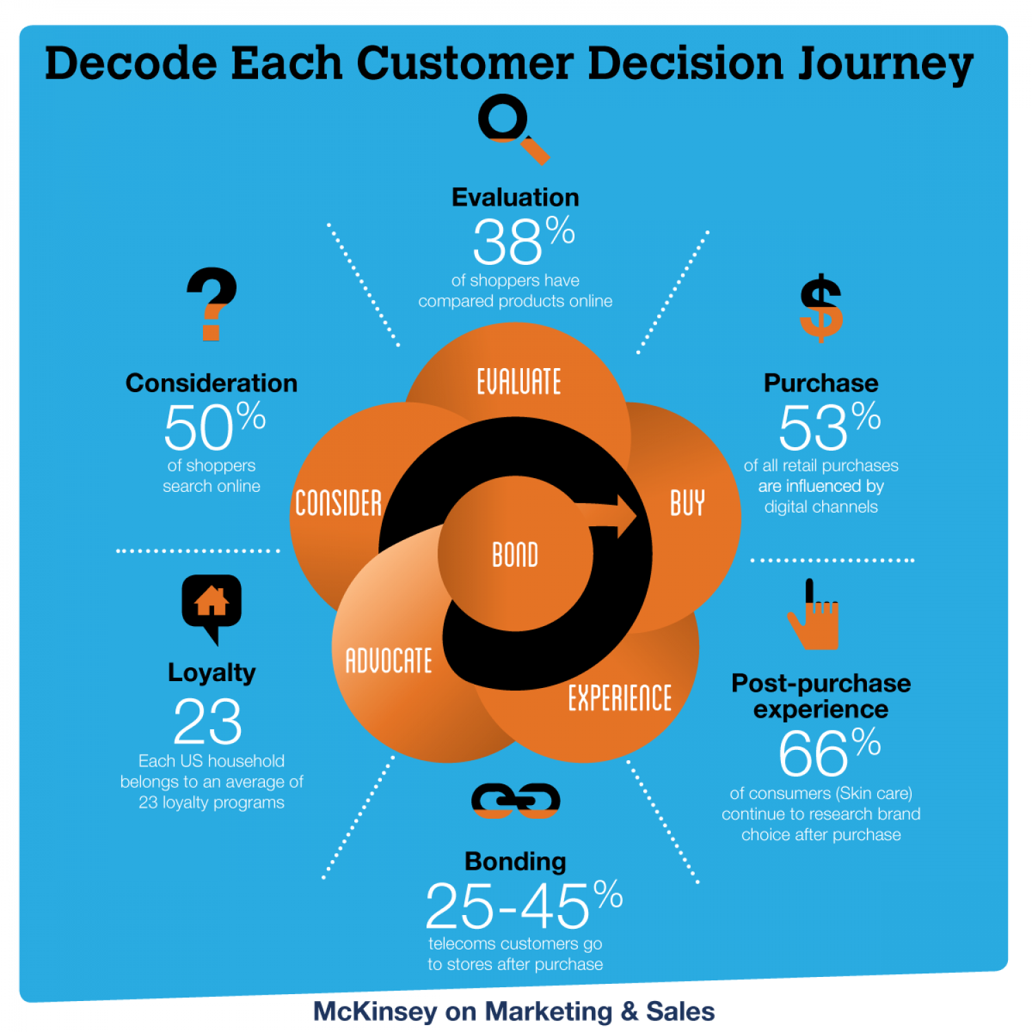 decode each customer decision journey