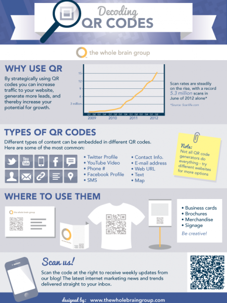 Decoding QR Codes Infographic
