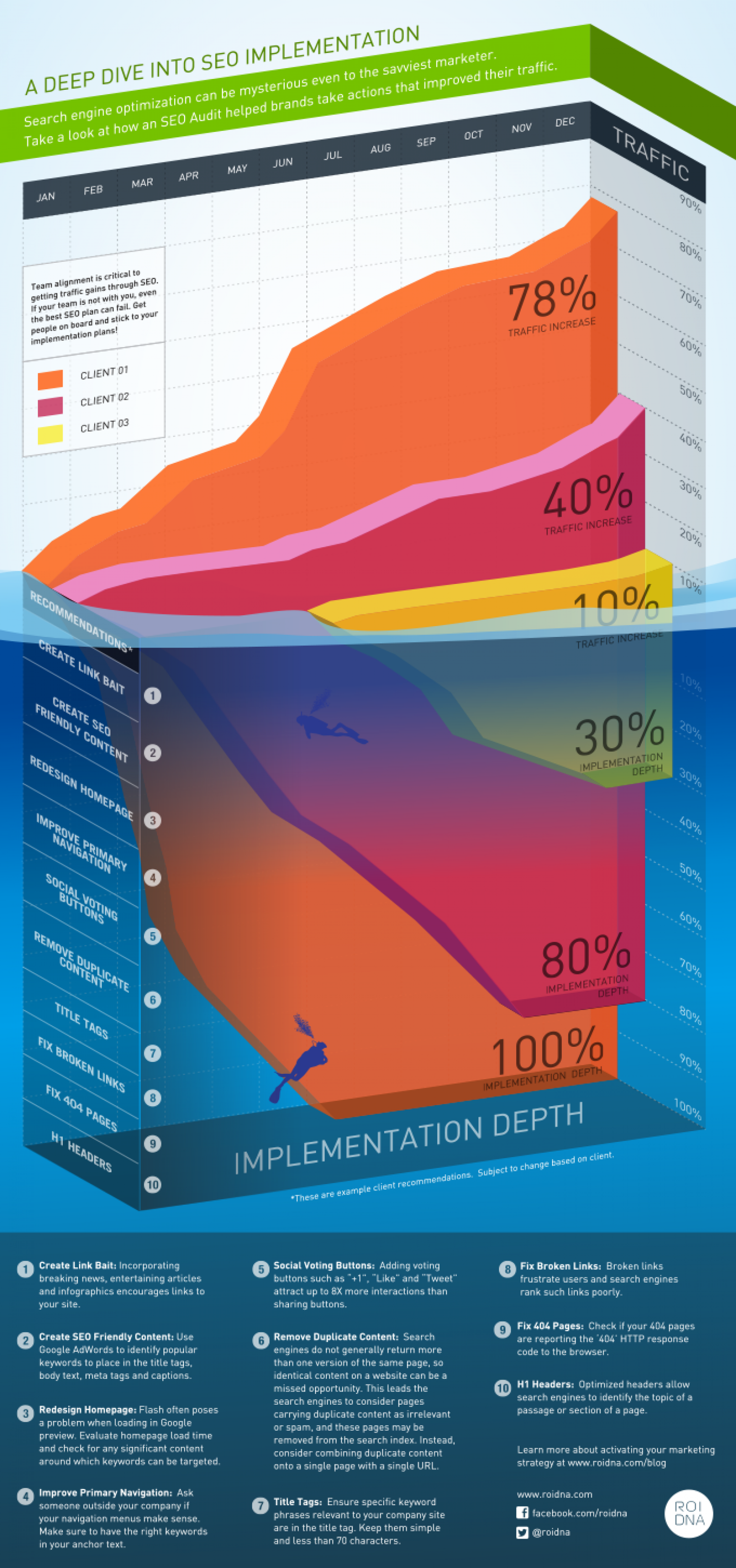 Deep Dive Into SEO Implementation Infographic