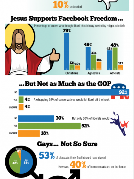 Deep Dive: Should Jerry Buell be Fired for Anti-Gay Remarks Infographic