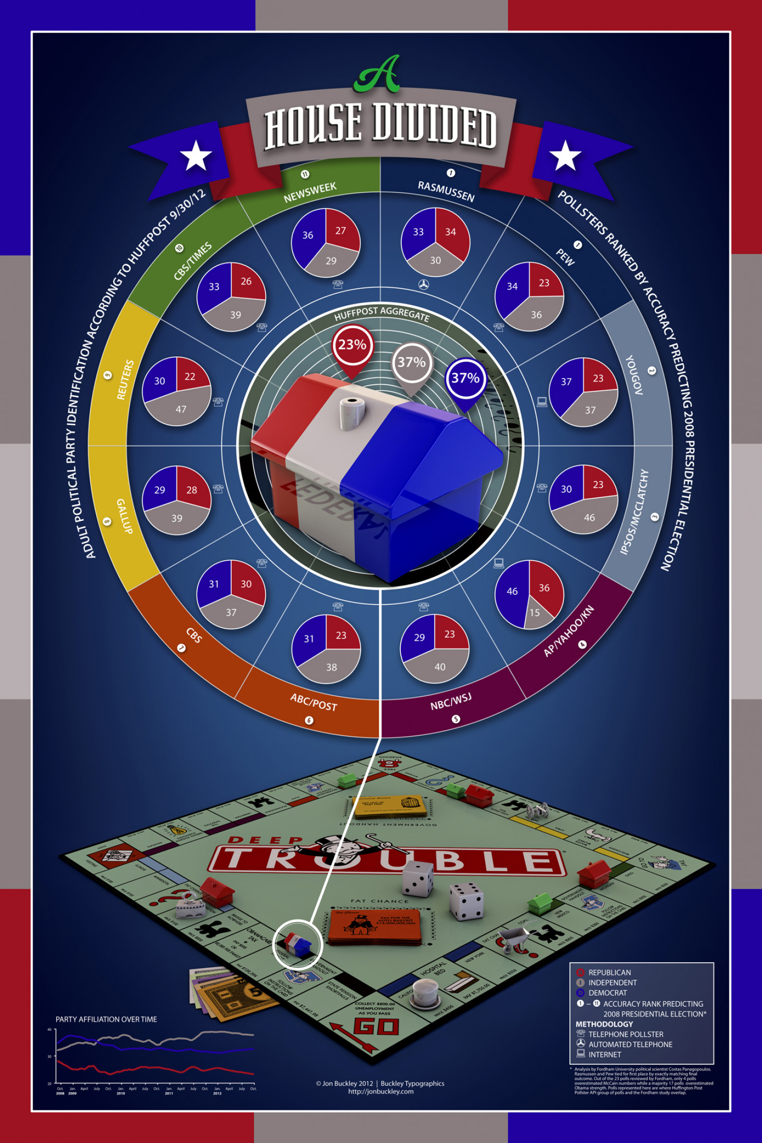 A House Divided Infographic