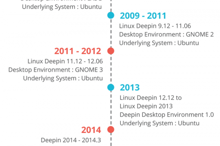 Deepin(Linux) Infographic