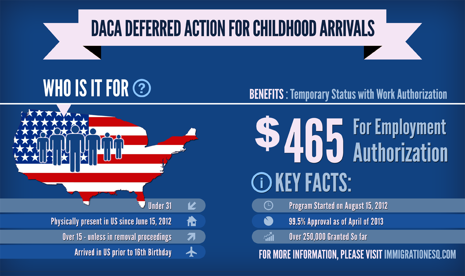 Deferred Action For Childhood Arrivals Requirements Infographic
