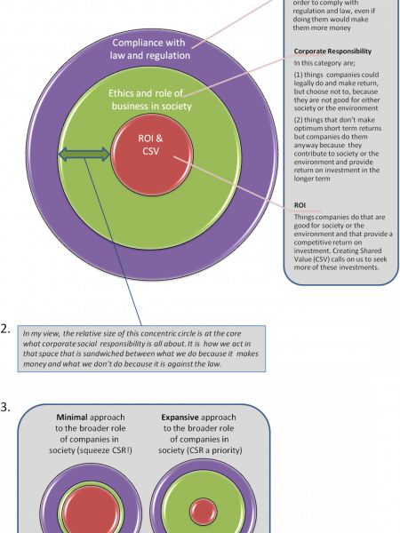 Define Corporate Social Responsibility on a Page Infographic