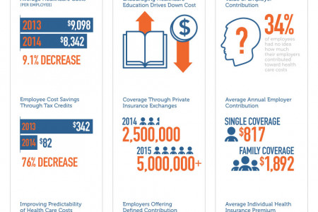 Defined Contribution Insurance Marketplaces and the Changing Healthcare Industry Infographic